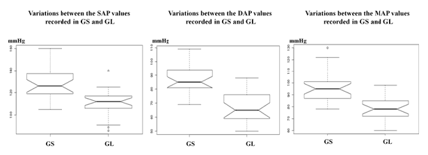 Figure 2 difference between groups